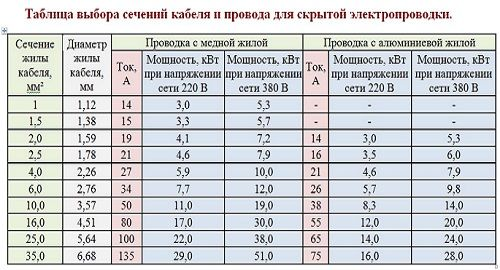 vezeték keresztmetszet táblázat)