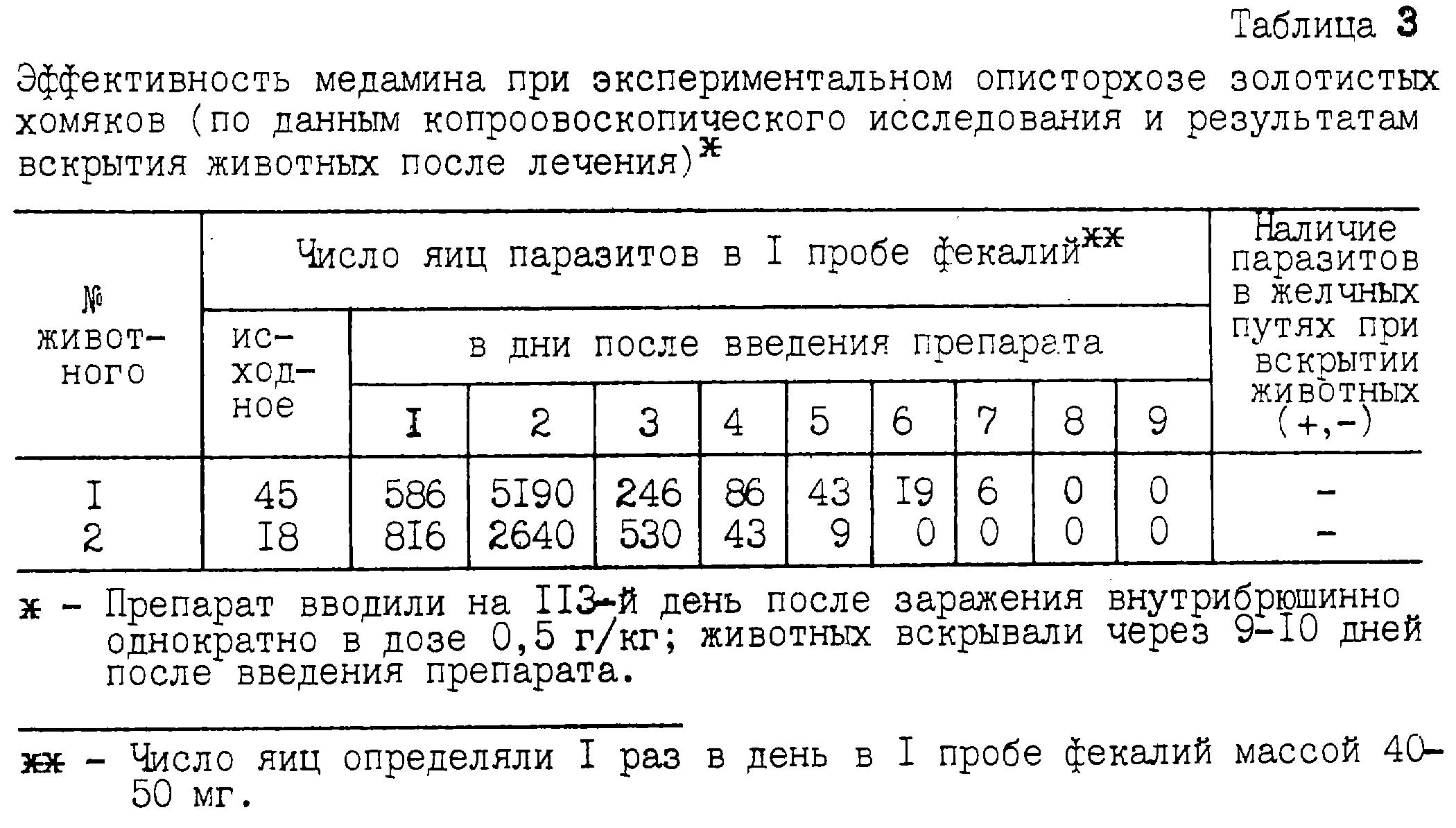 Minski giardiasis vizsgálata Teniosis tartály