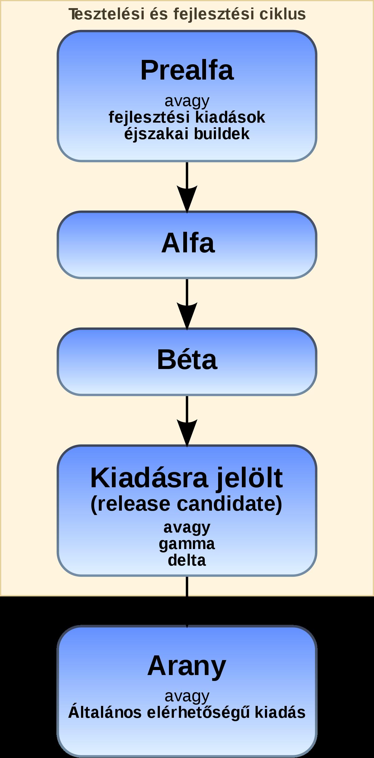 fejlesztési ciklus)