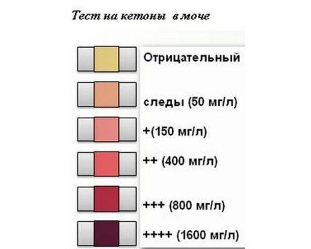 a szájból származó aceton szaga kezelést okoz)