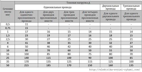 vezeték keresztmetszet mérés)
